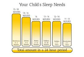 Sleep Chart By Age Average Sleep Charts By Age All About Babies
