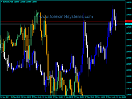 Forex Overlay Chart Indicator Forexmt4systems