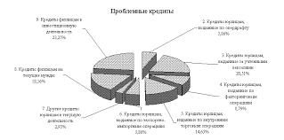 УПРАВЛЕНИЕ КРЕДИТНЫМИ РИСКАМИ В БАНКОВСКОЙ СИСТЕМЕ РОССИЙСКОЙ  Рис 2 5 Структура заемщиков в подгруппе Сомнительные кредиты