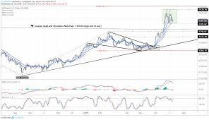 Dailyfx Blog Gold Prices Maintains Sideways Range Despite