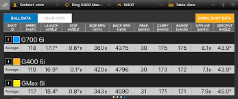 Old Ping Color Chart Ping G700 Irons Review Golfalot
