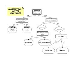 Flow Chart Of Classifying Matter Matter Classification Flow Chart By Sciences With Miss