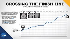 College Athletes Graduate At Record High Rates Ncaa Org