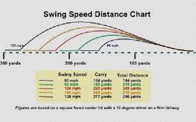 Driving Distance Chart Golf Swing Speed Calculator Distance Golf Swing Speed