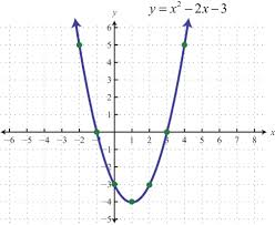 find the standard equation and graph of a parabola that matches