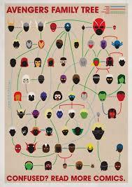 Avengers Chart Avengers Family Tree Im A Geek Marvel Comics Marvel