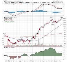 The Knight Trader Azo Chart