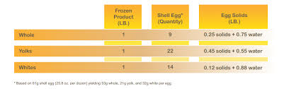 Product Conversion American Egg Board