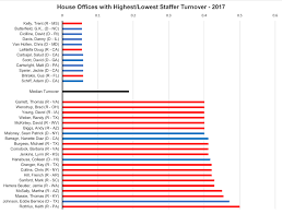 Which House Offices Had The Highest Staff Turnover In 2017