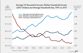 Americas Record Middle Class Earnings Exposes The