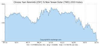 Chinese Yuan Renminbi Cny To New Taiwan Dollar Twd History