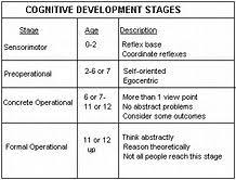 Jean Piaget Stages Of Cognitive Development Chart Bing