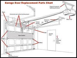 Roll Up Garage Doors Repair And Install Toronto And Gta