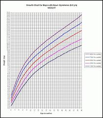 Growth Chart Babies Canada Ageless Weight Chart For Newborns 15 Month Girl Growth Chart