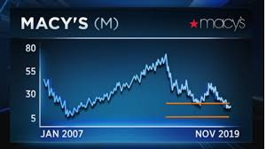 Macy S Stock Chart Macys Is About To Report Earnings But Traders Have Mixed