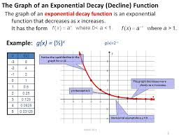 the graph of an exponential decay decline function