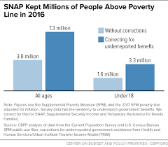 Poverty Line Chart Snap Kept Millions Of People Above Poverty Line In 2016