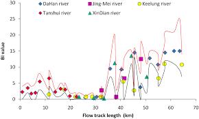 Ijerph Free Full Text Using Benthic Macroinvertebrate
