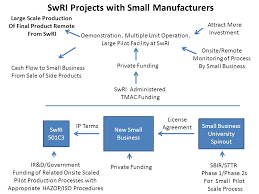 Swri Org Chart Benefiting Government Industry And The Public Through