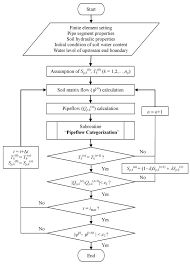 Flowchart Of The Overall Calculation Procedure T F