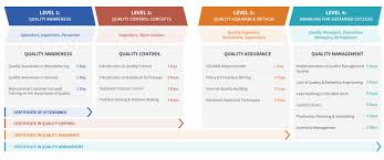 skills plan wwise click here for sherq career path