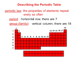Unit 4: The Periodic Table - ppt download
