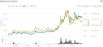 Vertcoins Block Rewards To Halve In December Coin Price