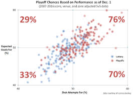 Hockey Playoff Standings Chart How Does Performance As Of Dec 1 Relate To Making The