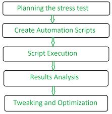 Types Of Software Testing Stress Testing Software Testing Geeksforgeeks