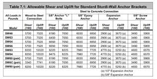 Grade 5 Bolt Shear Strength Chart Bolt Grade Markings And