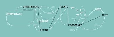 Design Thinking Language Thinking Design Thinking Team Consulting