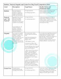 Dog Food Comparison Chart How To Select The Right Holistic Dog Food Darwins Pet Food