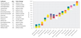 16 3 Acid Base Indicators Chemistry Libretexts