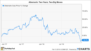 Could Albemarle Corporation Be A Millionaire Maker Stock