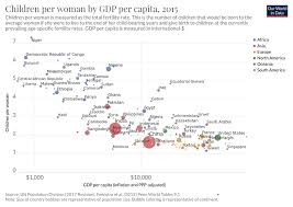 Children Per Woman By Gdp Per Capita Our World In Data