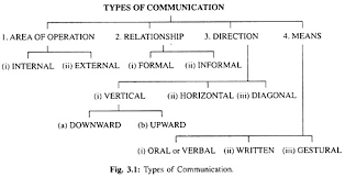 Types Of Communication With Diagram