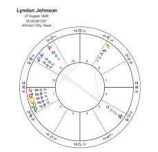 The Assassination Of Jfk Conspiracy Or Fate Capricorn