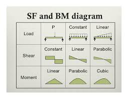 shear force diagram. parabolic cubicmoment; 21. shear force diagram