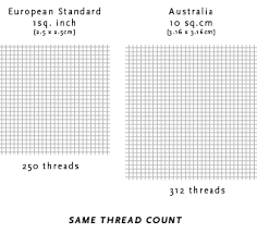 Understanding Thread Count How To Measure Thread Count On