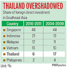 Foreign Direct Investment Charting The Future Bangkok