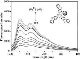 A Luminescent Hypercrosslinked Conjugated Microporous Polymer for Efficient  Removal and Detection of Mercury Ions - Xiang - 2015 - Macromolecular Rapid  Communications - Wiley Online Library
