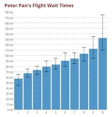 Everything You Need To Know About Peter Pans Flight