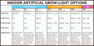 Artificial Grow Lights Selecting Your Light Cfl T8 T5