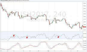 Rsi Chart Online How To Improve The Quality Of Your Rsi Macd And Adx Indicators