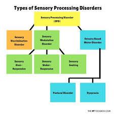 Sensory Processing Chart Free Sensory Processing Disorder Printable Chart Sensory