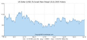 300 Usd Us Dollar Usd To Israeli New Sheqel Ils Currency