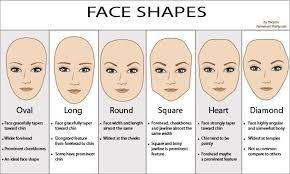 contouring for different face shapes. determining your face shape is the first and most important step when highlighting contouring. for each shape, there a slightly different contouring shapes