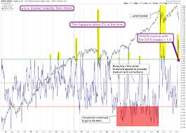 Vix Vxv Ratio Chart Why Should I Care About The Ivts Evil Speculator