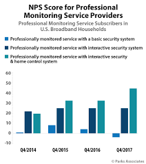 Security Providers Offering Only Basic Services Suffer From