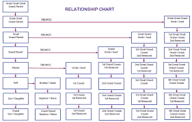 Cousin Relationship Chart 7 Steps To Improving Intimacy In Any Relationship Cousin